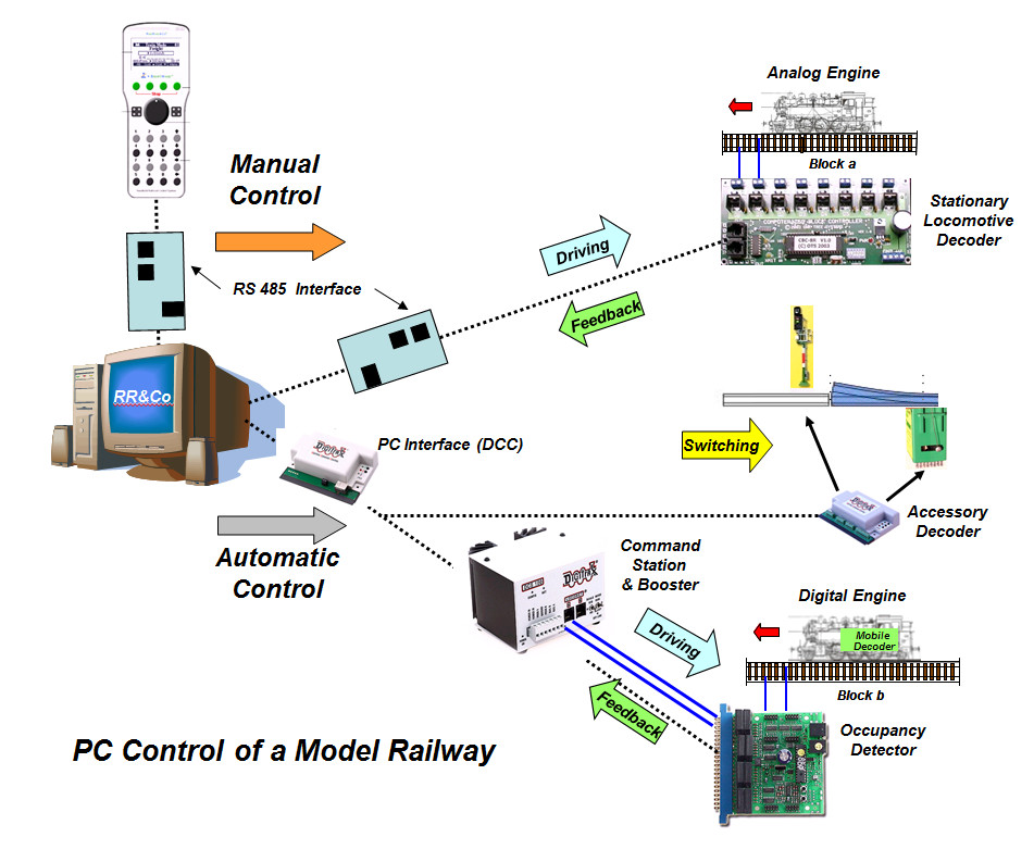 PC Control of a Model Railway