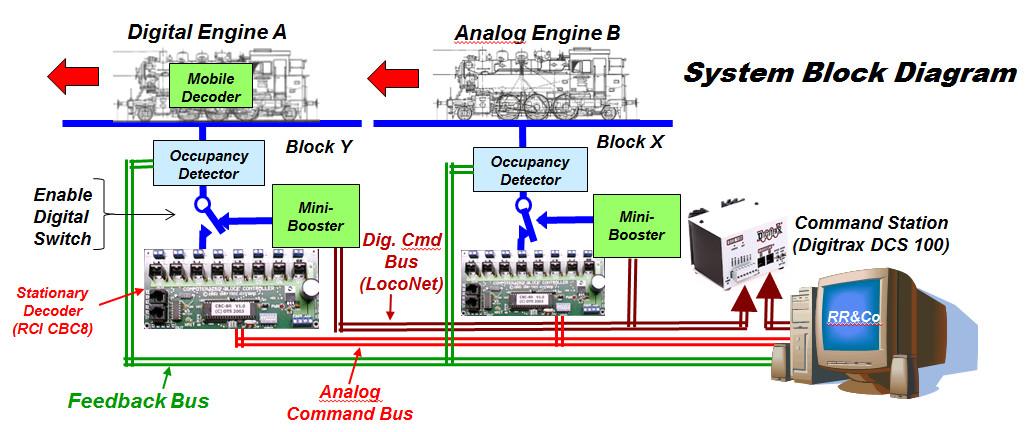 SystemBlockDiagram